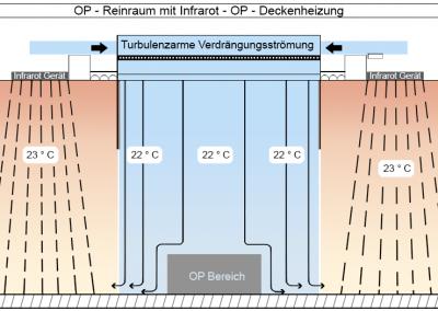 turbulenzarme-verdraengungsstroemung